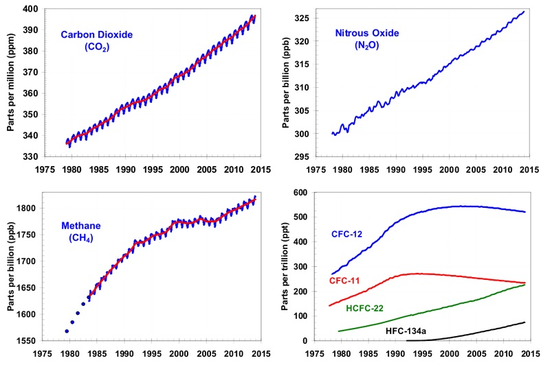 16 01 major greenhouse gas trends